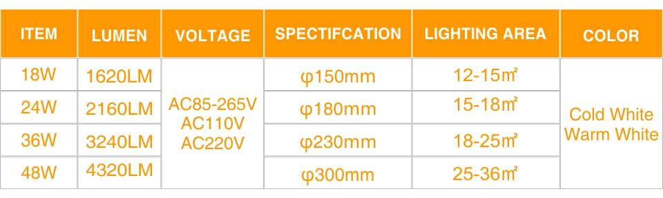 HTB1rQzbaEvrK1RjSspcq6zzSXXal LED Panel Lamp LED Ceiling Light 48W 36W 24W 18W 13W 9W 6W Down Light Surface Mounted AC 85-265V Modern Lamp For Home Lighting