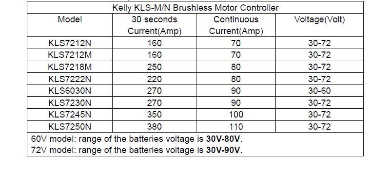 KLS-M-N List