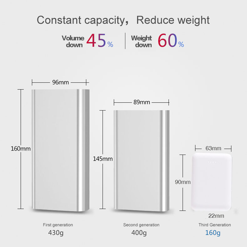 Small Portable 10000mAh Charging Power Bank For Xiaomi Mobile Phones 1
