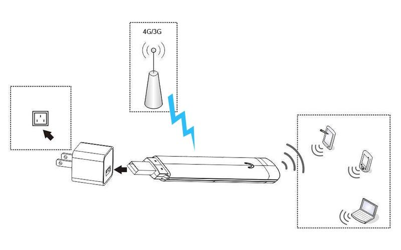 4G LTE wifi USB Dongle modem 11