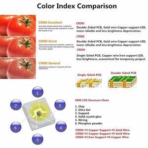 Image 5 - DIY LED U HOME yüksek CRI RA 90 + LED şerit ışıkları 2835SMD 12V DC 5M 300leds olmayan su geçirmez LED aydınlatma tatil odası mutfak