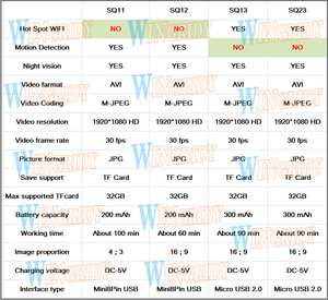 Image 5 - Original Mini Camera SQ11 SQ23 SQ13 SQ12 FULL HD 1080P Night Vision WIFI Camera Waterproof shell CMOS Sensor Recorder Camcorder