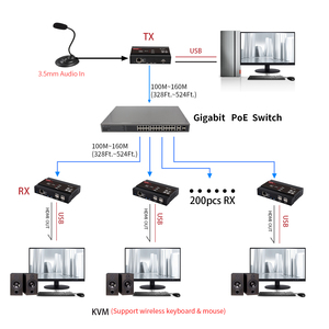 Image 4 - Mirabox HDMI KVM Mở Rộng 4K @ 30Hz Qua TCP IP hỗ trợ Gigabit PoE Mạng lên đến 383ft Cat6 để Đầu Thu HDMI