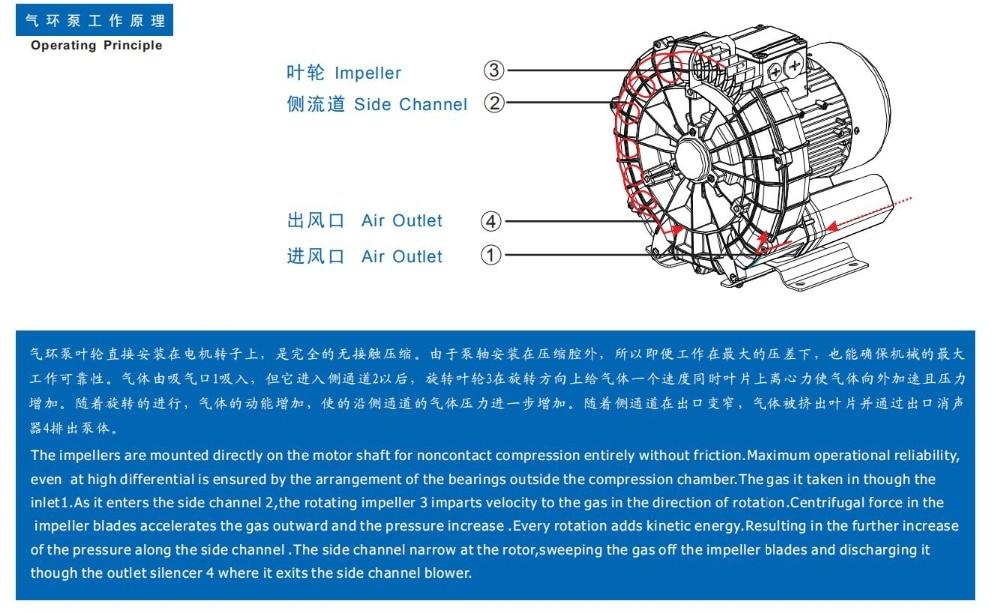 气环泵工作原理2