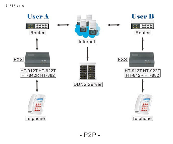 Ht 912 t ht 912t fxs voip gateway 1 fxs one suporta protocolos sip e ht 912 t ht 912t fxs voip gateway 1 fxs one suporta protocolos sip e h323 em gateway voip de computador e escritrio no aliexpress alibaba group ccuart Images