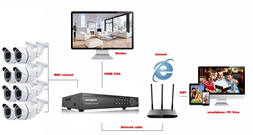 home camera system v