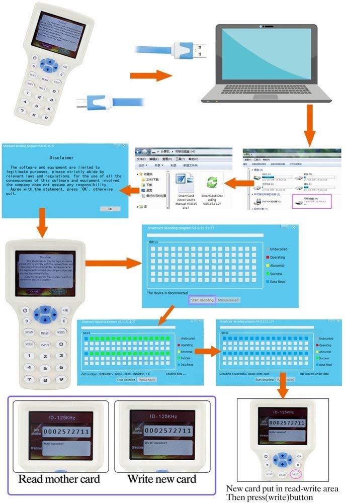RFID NFC Carte Copieur Lecteur duplicateur Anglais 10 Fréquence Programmeur pour IC Cartes D'IDENTITÉ et 125 kHz Cartes + 5 pièces D'IDENTITÉ 125 k - 5