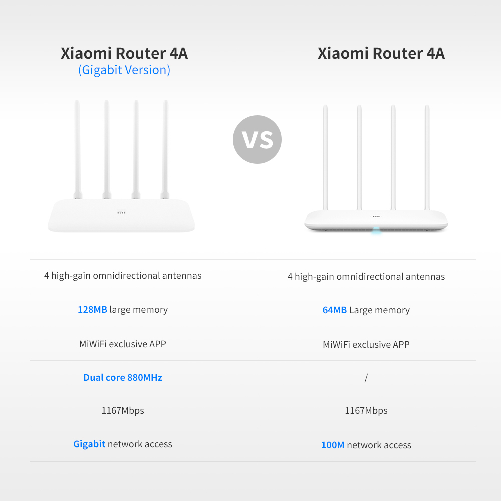 Xiaomi Mi Router 4A Gigabit Edition 2.4GHz 5GHz WiFi 16MB ROM 64MB DDR3 High Gain 4 Antennas Remote APP Control Support IPv6 (8)