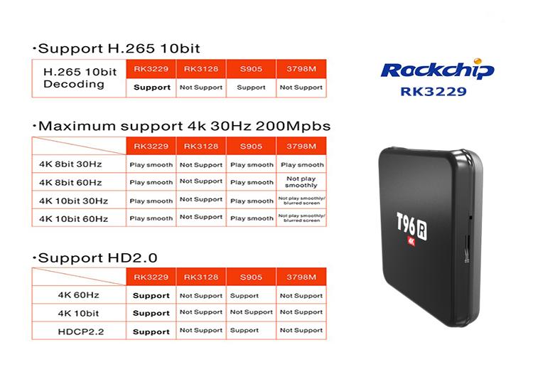 T96R-RK3229-6