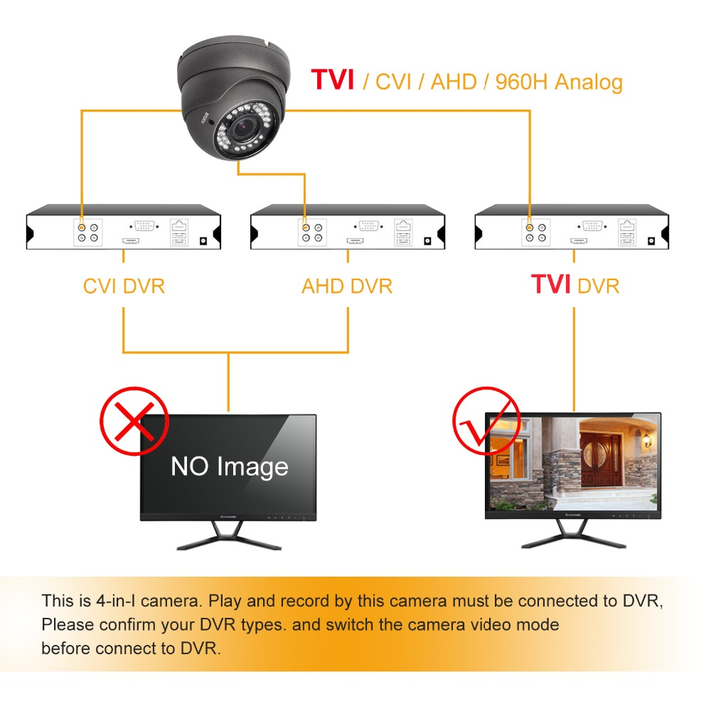 3 PKG 1080P Security Camera 2.8mm-12mm Varifocal Lens HD TVI CVI AHD Analog
