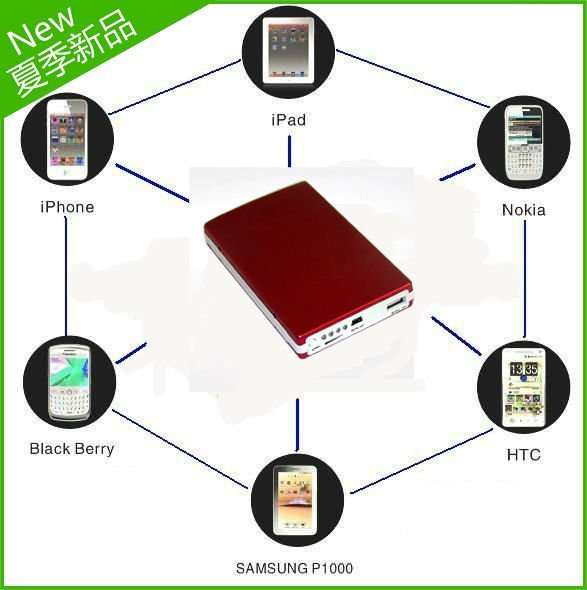 10000mAh 3 USB port portable Power Bank Universal External Battery charger for iphone samsung galaxy SII SIII NOTE etc..