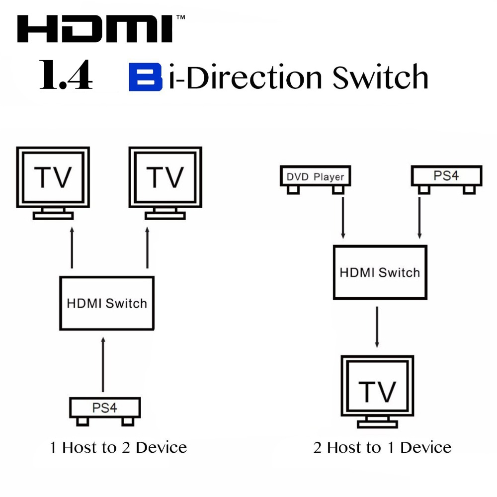 Sgeyr 2 Ports Bi Directional Switch 2x1 1x2 Hdmi Hub Matrix Wiring Diagram Supports 4k Ultra Hd1080p3d And Hdcp Passthrough In Cables From Consumer Electronics