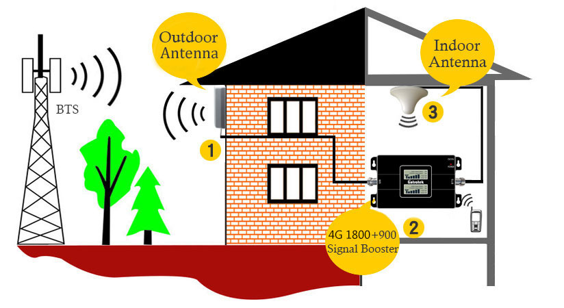 900 3G Cell amplifier 1