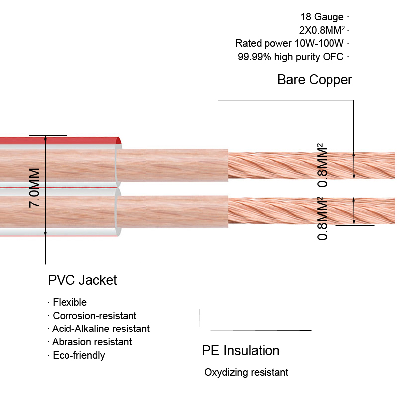 Transparent speaker wire cable ofc bare copper for hifi home theater dj system kvt car audio 18Gauge A204 2