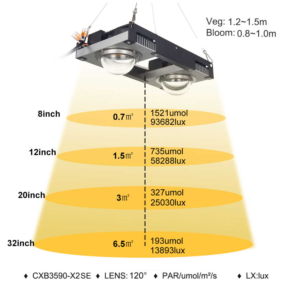 CXB3590 COB LED Grow Light espectro completo 100W 200W Citizen 1212 LED lámpara de cultivo de plantas para tienda interior invernaderos hidropónico planta