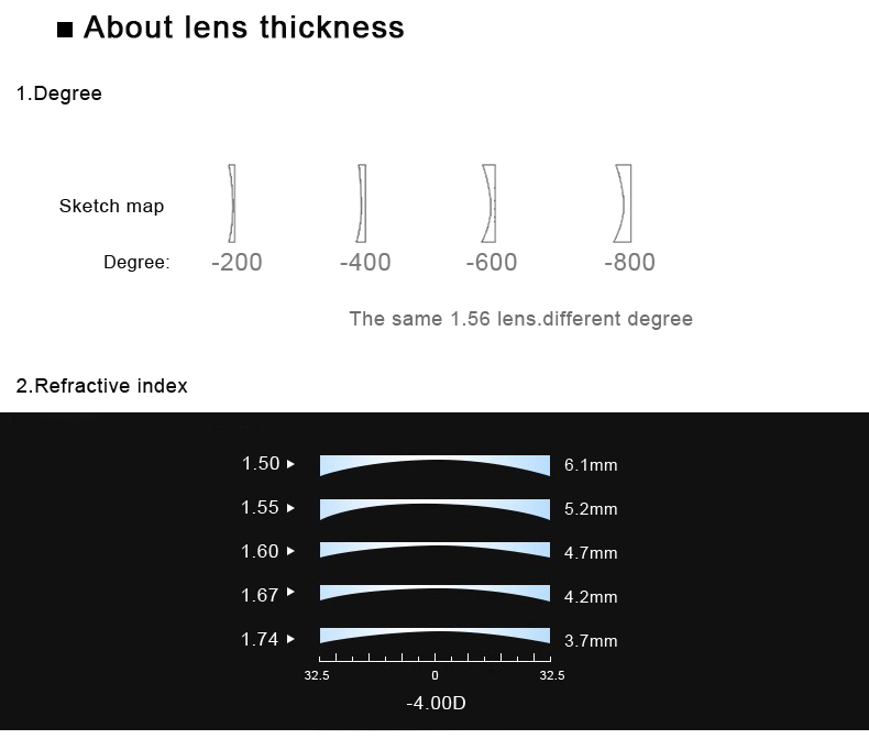 de resina asférica série fotocromática anti luz