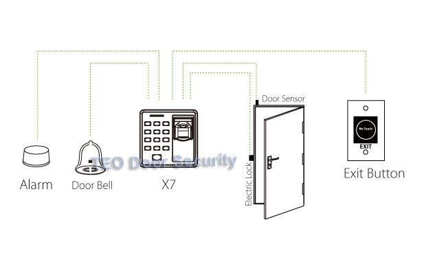 Fingerprint Access Control Standalone Single Door Controller Cheapest Standalone Keypad Finger +RFID Card X6 Door Entry