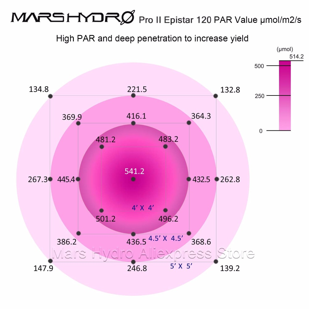 Mars ProII Epistar 600W LED Grow Light Full Spectrum Grow Light - Професионално осветление - Снимка 4