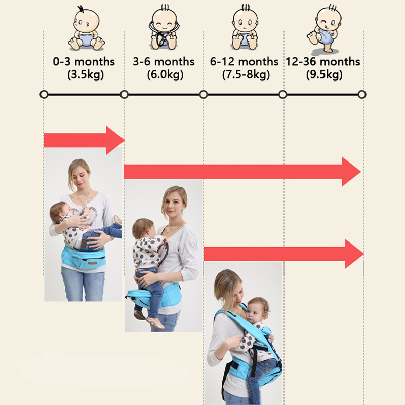 0 36M Newborn Baby Carrier Baby Kangaroo Breathable Front Facing Baby Carrier multi function high quality travel baby Carrier in Backpacks Carriers from Mother Kids