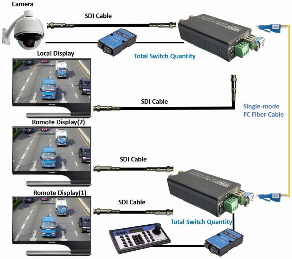 20 km HD SDI In Fibra A BNC Fibra Ottica Converter 1080 P HD-SDI Ottica Coassiale Convertitore Trasmettitore Ricevitore Con Interruttore quantità