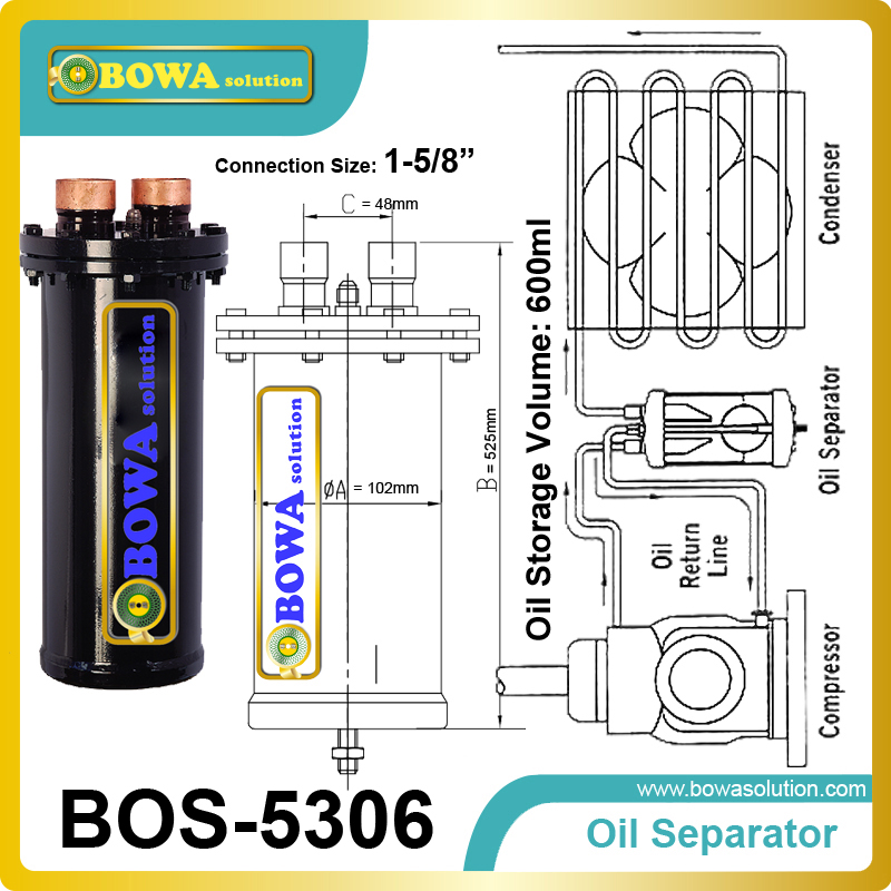 Demountable Oil Separator provides the advantage of an effective muffling action on the discharge vapour pulsations|oil regeneration|oil separator filter|separator - title=