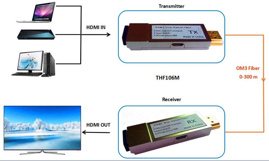 4Kx2K 1000ft Mini Fiber Optical HDMI Extender Transmitter HDMI1 4v HDMI Optic Fiber Converter Over Fiber