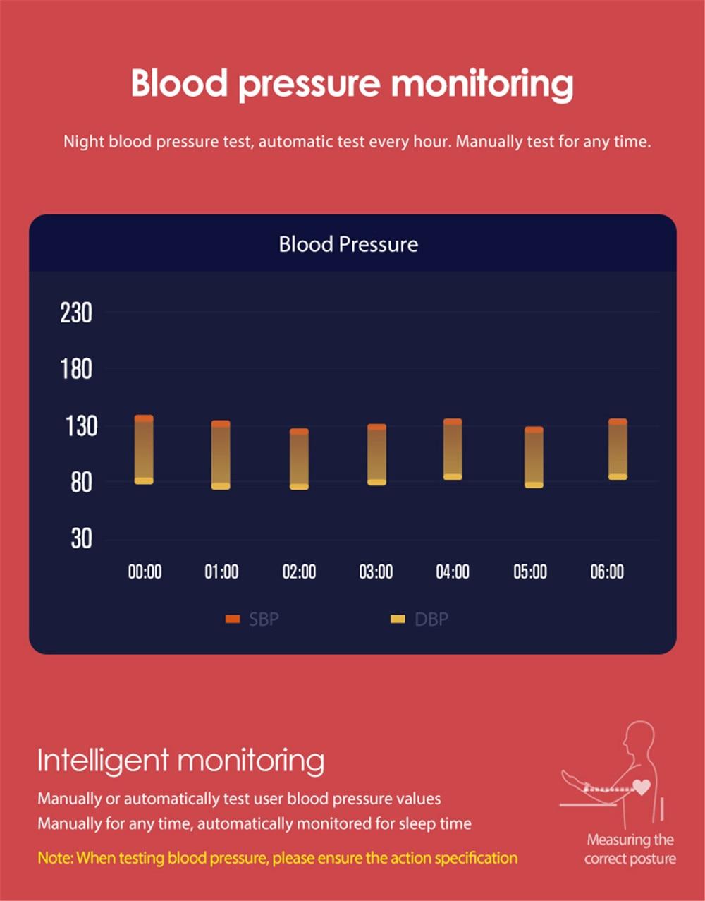 de passos do controle da pressão arterial