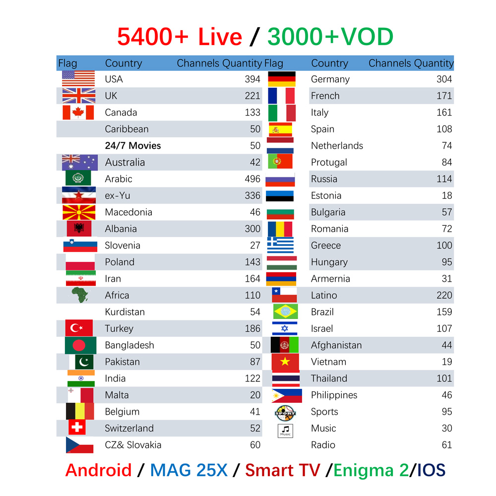 X96 Mini Android 7 1 TV Box watch 5400 Live 3000 VOD MAG M3U Europe ITALY