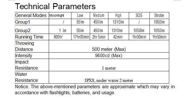 edc lanterna tocha lâmpada com 18650 bateria