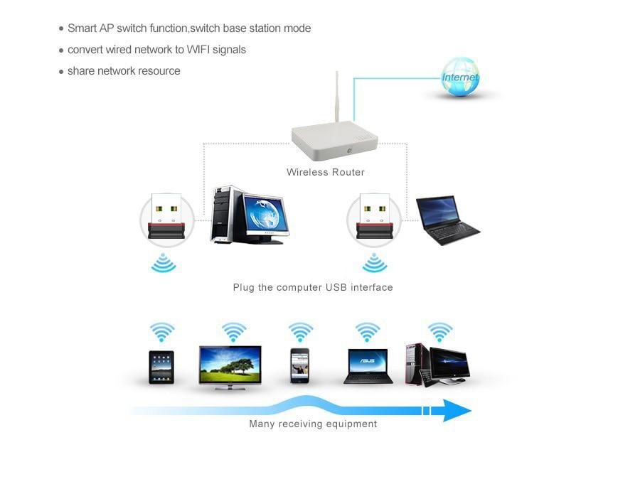 150Mbps EUS Mini usb wifi wireless lan network card adapter 802.11n ...