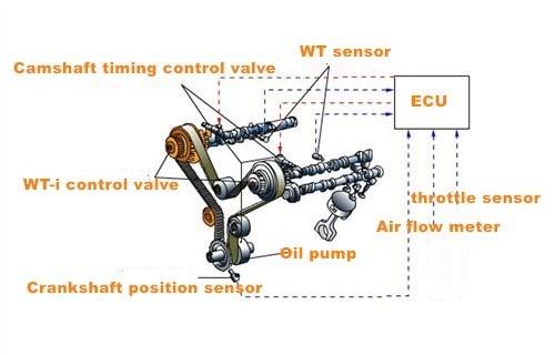 Lexus Oil Control Valve Diagram Wiring Diagrams