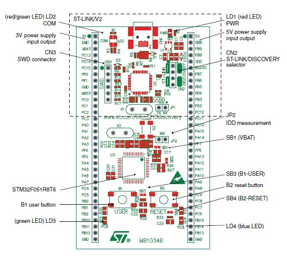 STM32F0DISCOVERY what\'s onboard