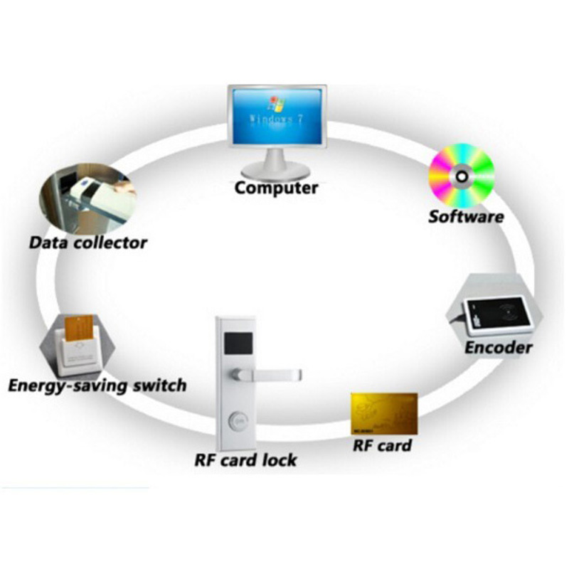 Set completo RFID Albergo Door Lock System Con Software (1 pz lock, 1 pz encoder, 1 pz raccolta dati, 8 pz carta, 1 switch)