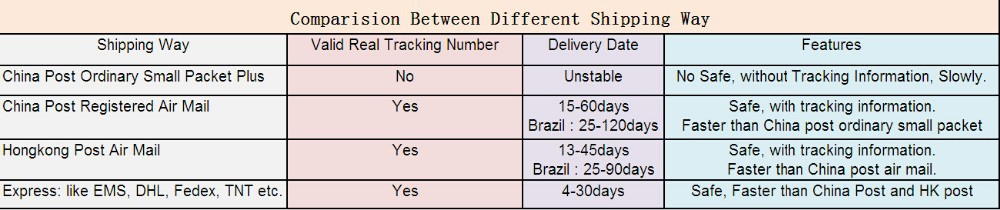 Comparision in Shipping Way