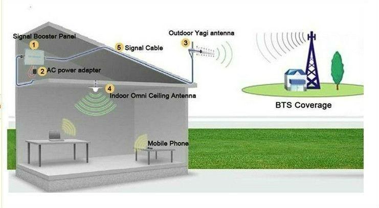 Repeater signal internet Last 10