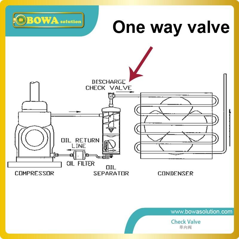 Válvula de una vía del émbolo de 2 1/8 con el tubo de extensión con el eje horizontal y la cubierta de la válvula hacia arriba reemplazar parker de la válvula de retención - 3