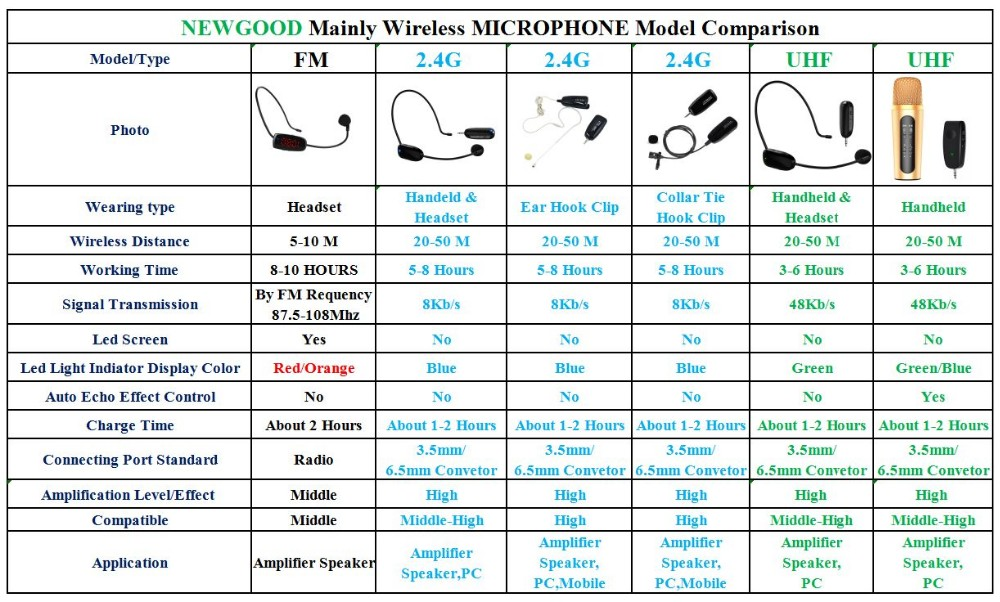 NEWGOOD wirless microphone MIC megaphone show comparison