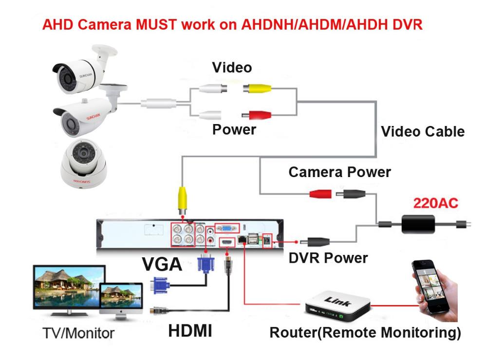 AHD CCTV_