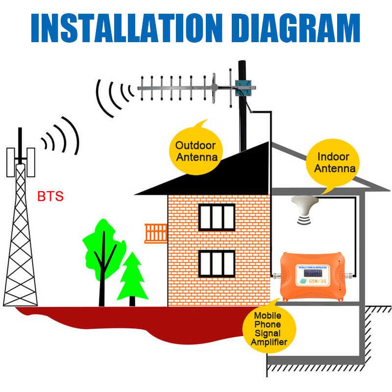 GSM في الهواء الطلق هوائي 8dBi ياغي هوائي GSM الداعم هوائي CDMA850Mhz الخارجية هوائي with10m كابل و N الذكور ل مكرر