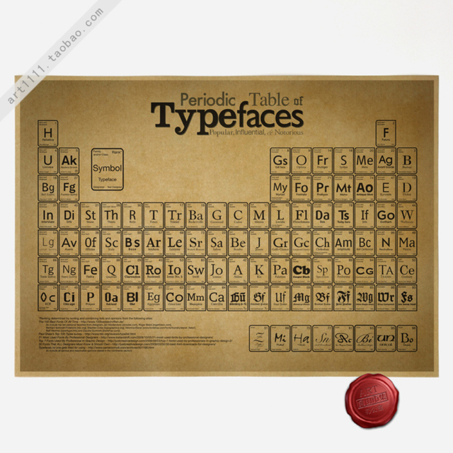 Chemical Periodic Table Retro Poster Home Decoration Detailed Antique Poster  Wall Chart Retro Matte Kraft Paper