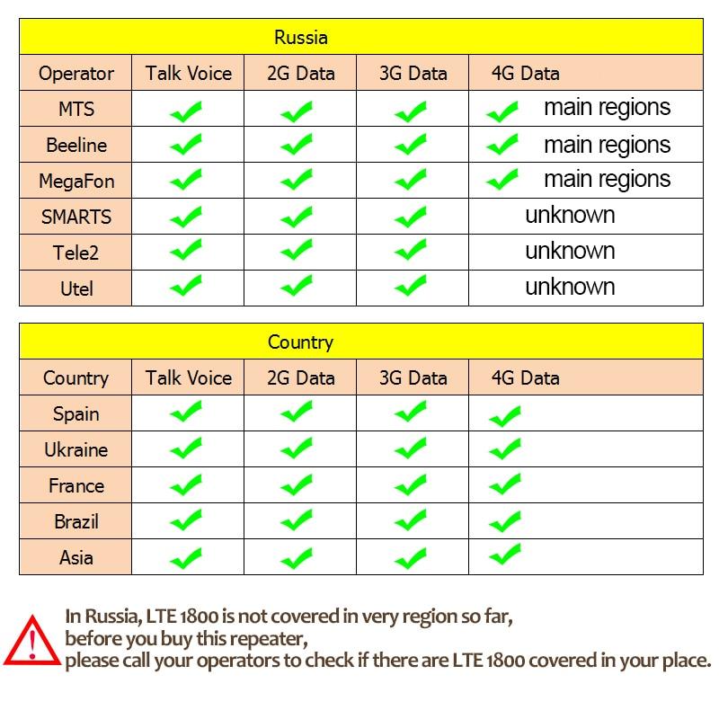 Amplificateur d'antenne du répétiteur 2 du Signal cellulaire 3G LTE 900 mhz B10 de GSM 1800 mhz DCS 2100 mhz 3G UMTS 2100 4G LTE 1800 mhz B3 - 3