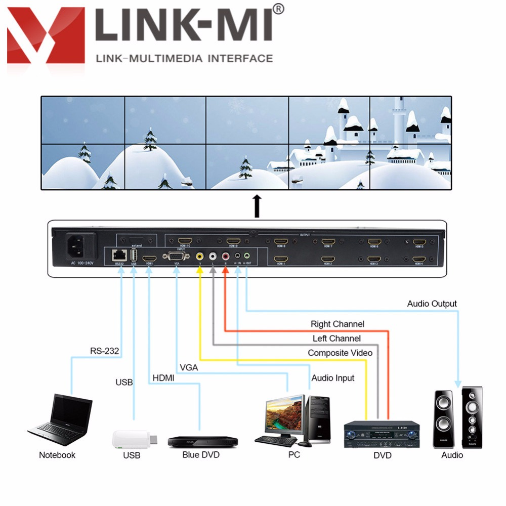 LINK MI TV10 2x2 2x5 2x3 3x3 Video Wall Controller HDMI VGA AV TV Video Processor 2x4 4x2 3x2 10 TV shows a screen splicing