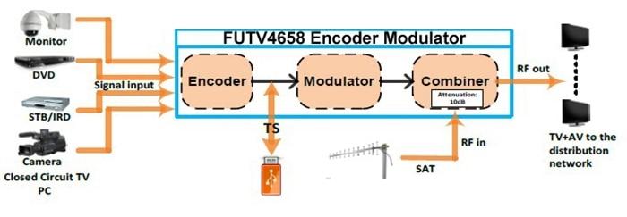 FUTV4658 DVB C QAM DVB T ATSC ISDBT MPEG 4 AVC H 264 HD Encoder Modulator aliexpress com buy futv4658 dvb c(qam) dvb t atsc isdbt mpeg 4  at mifinder.co