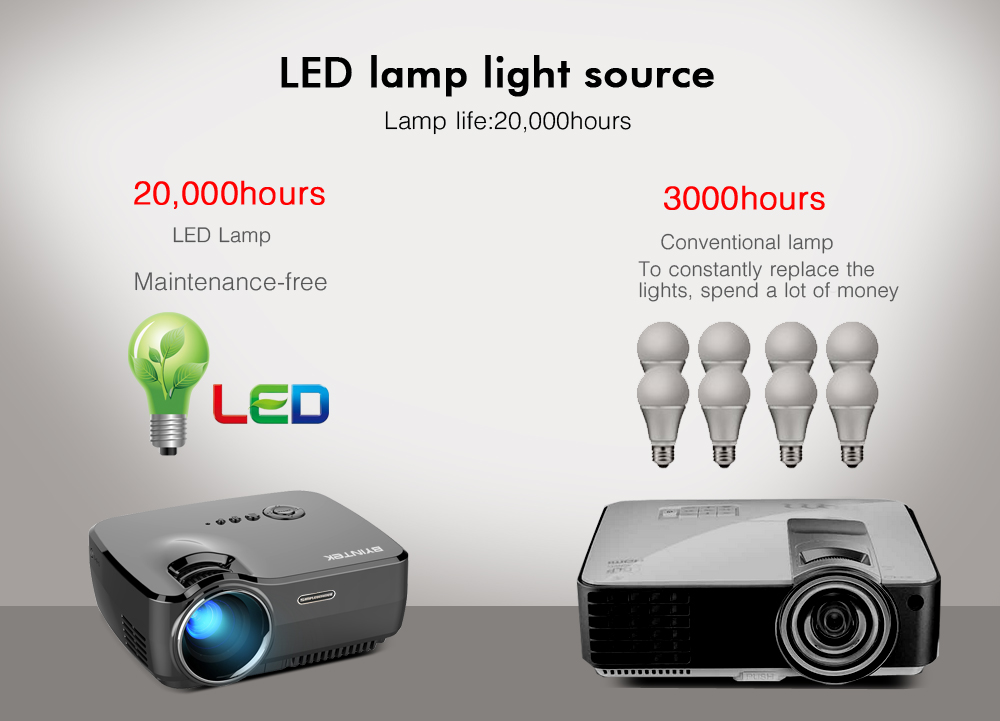BYINTEK Brand SKY GP70 Portable Mini LED Cinema Video Digital HD Home Theater Projector Beamer Proyector with USB HDMI (7)