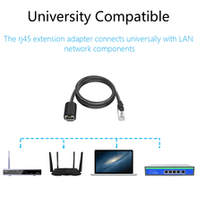 Ethernet Extension Cable Adapter  CAT 6 Network Extension Patch Cords Shielded Compatible with CAT 5 CAT 5E CAT 6