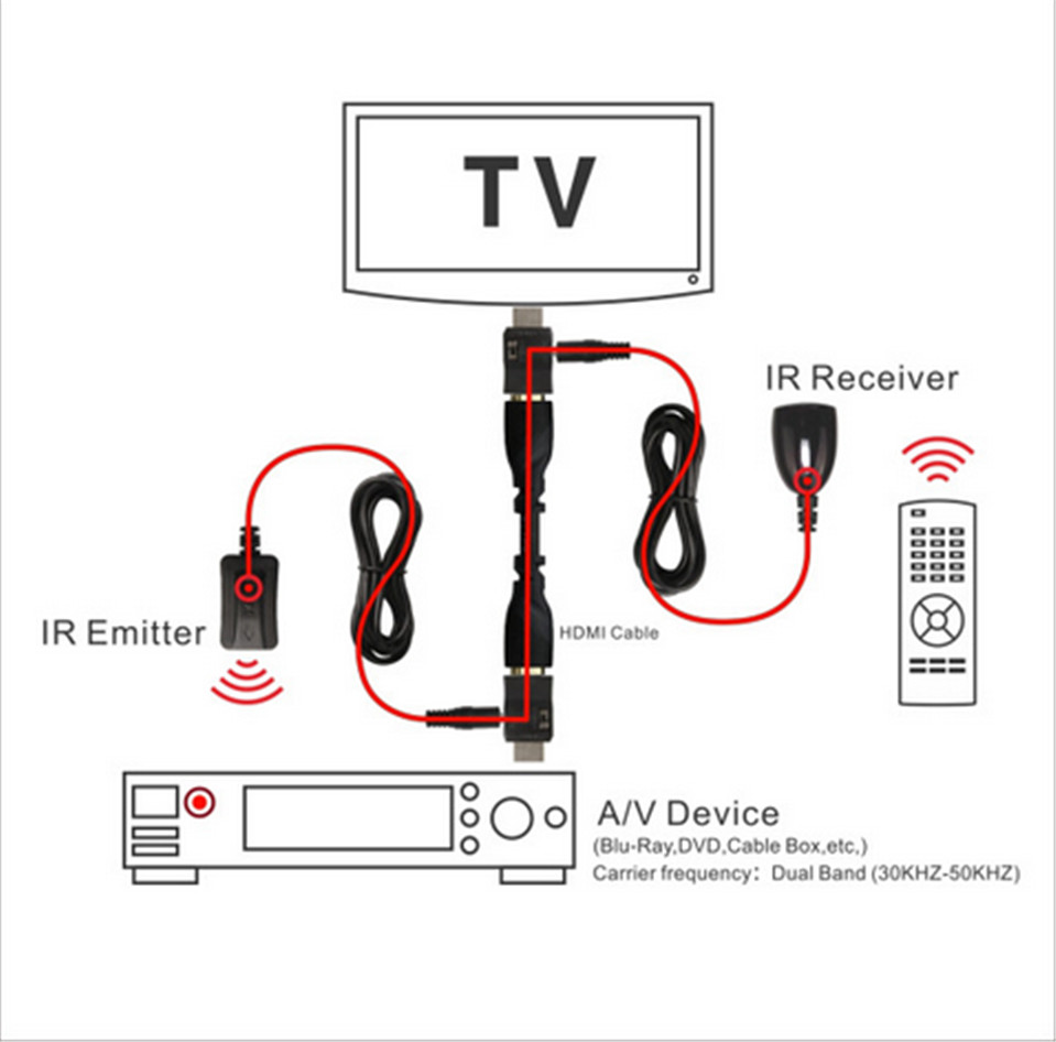 2017 Newest Hdmi Cec Ir Repater Extender Injector Transmitter Over Infrared Wire Diagram Cable Up To 25m In Audio Video Cables From Computer Office On