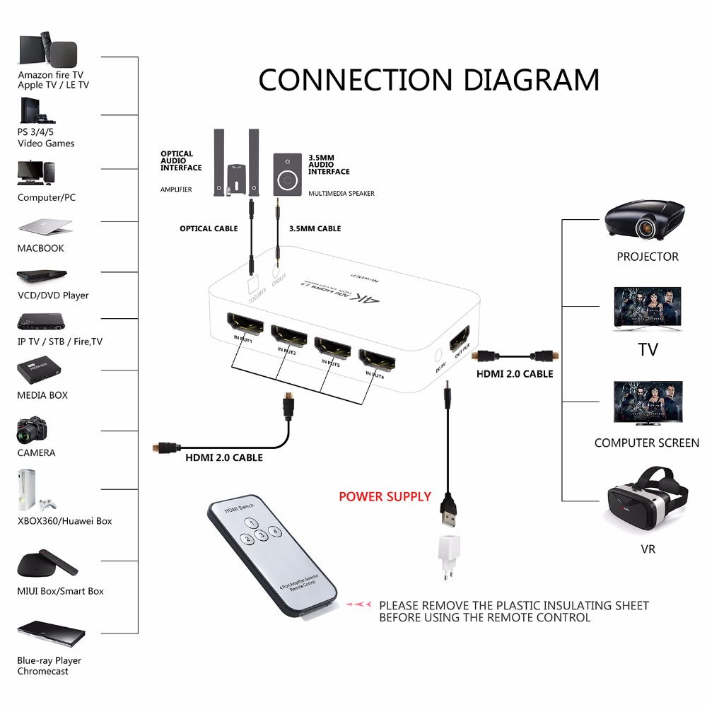 switch 4kx2k hdmi switcher audio cable splitter with ir remote usb cable power supply support arc 3d 1080p in computer hdmi switch connection diagram [ 1000 x 1000 Pixel ]