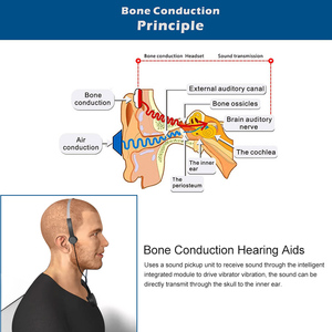 Image 5 - Bone Conduction Headsets Hearing Aids Headphones Audiphone Sound Pick up AUX IN Black for Hearing Difficulties
