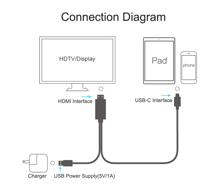 USB C to HDMI Cable Converter  6