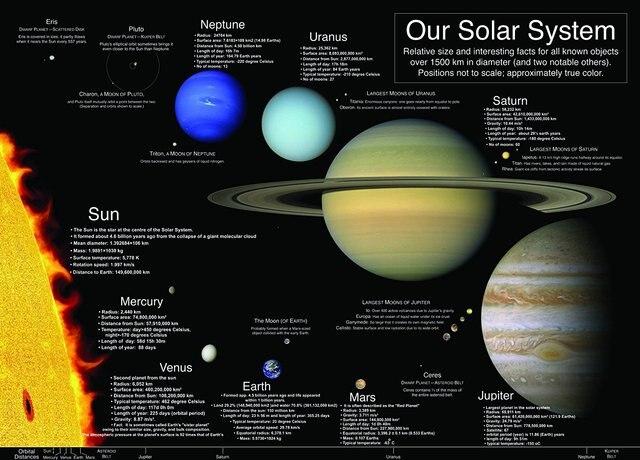 Solar home essay